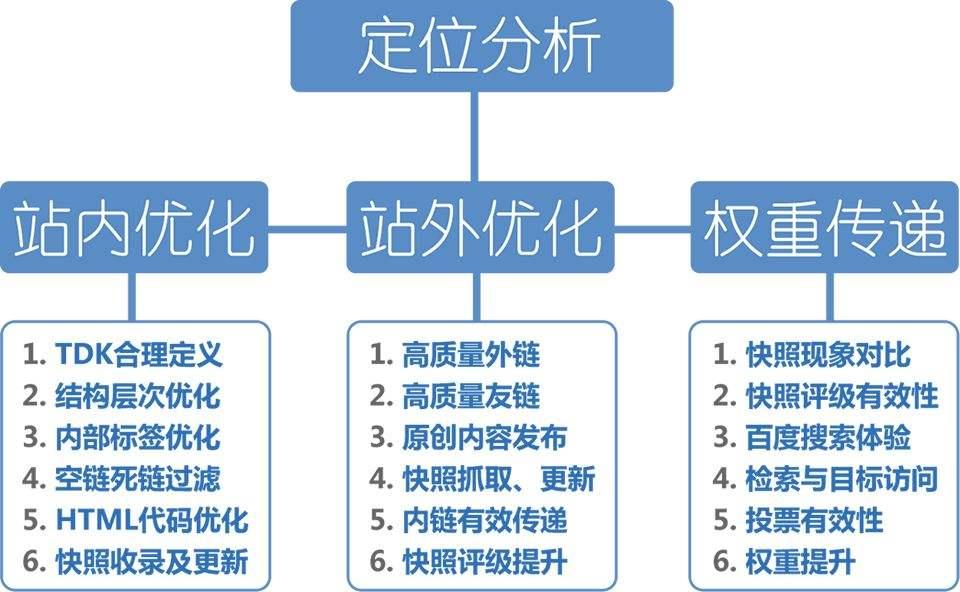 如何发布高质量外链接:seo与内部优化,外部优化.jpg